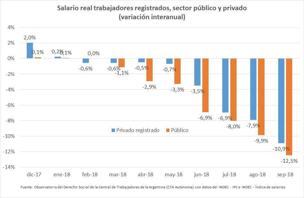 gráfico-salarios
