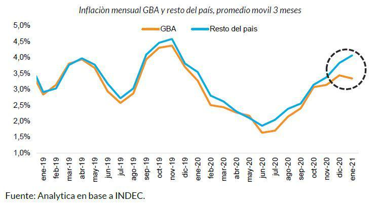 Inflación gba y resto del país